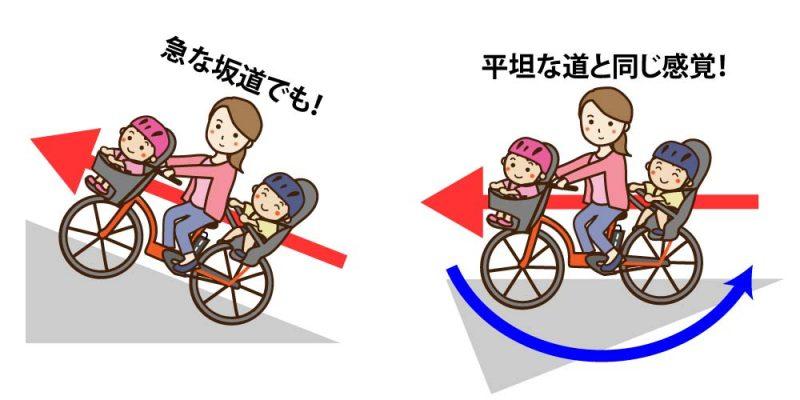 電動アシスト自転車の感覚
